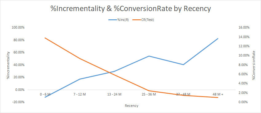 graph showing the inverse relationship between response rates and incrementality by recency